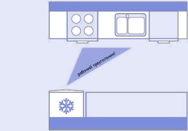 Схема двухрядной конфигурации с правильно сформированным рабочим треугольником