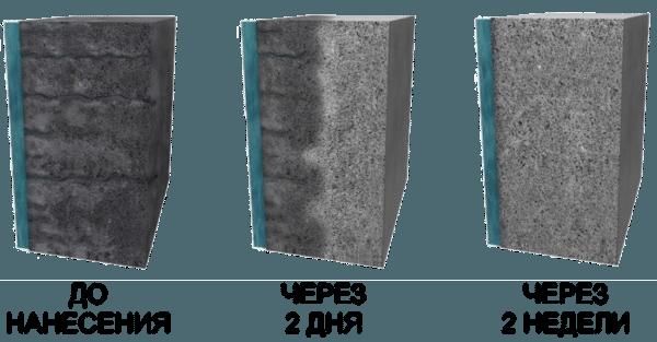 Схема, иллюстрирующая эффективность проникающих составов для бетона