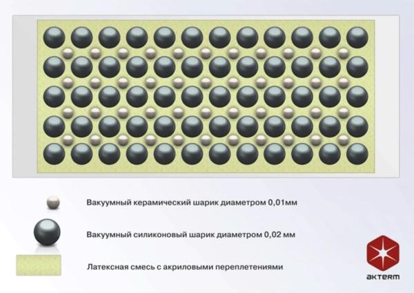 Схема, иллюстрирующая соотношение компонентов