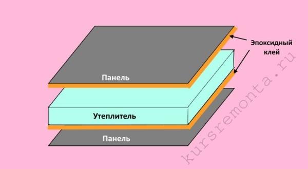 Схема использования эпоксидного состава при изготовлении сэндвич-панелей