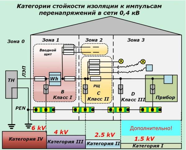 Схема комбинирования разных ограничителей в системе грозозащиты