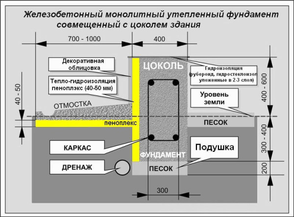 Схема комплексного утепления пеноплексом.