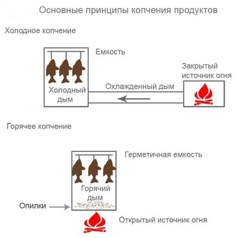Схема коптильни для холодного копчения и для горячего копчения.