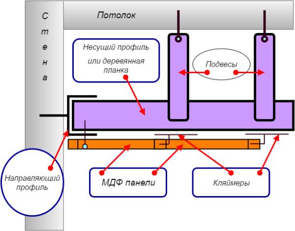 Схема крепления реечного МДФ на металлический сплошной каркас.