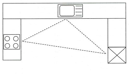 Схема «кухонного треугольника» для П-образного дизайна