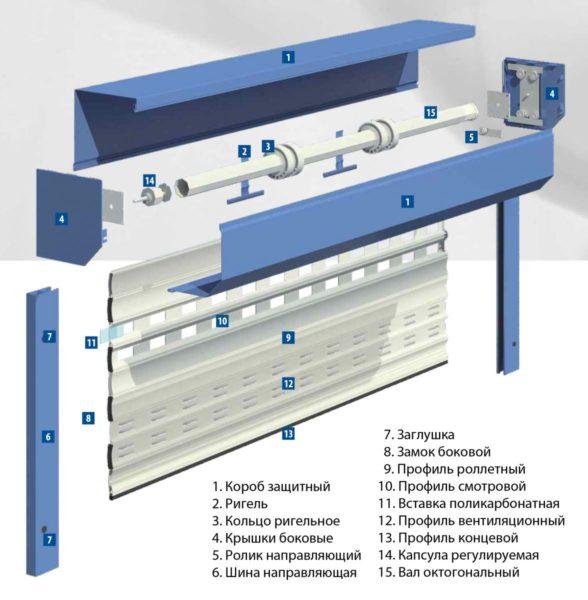 Схема, на которой показаны основные компоненты гаражной роллеты