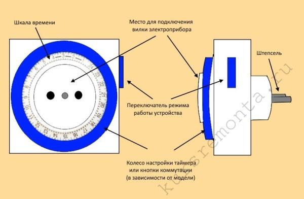 Схема основных элементов механической розетки с таймером