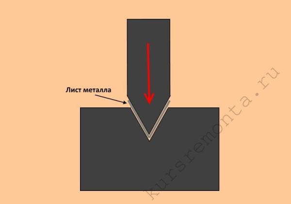 Схема осуществления гибки листового металла при помощи пресса