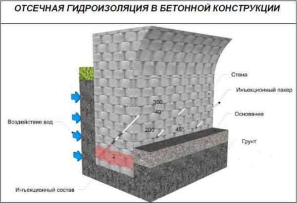 Схема отсечной влагоизоляции инъекционным составом.