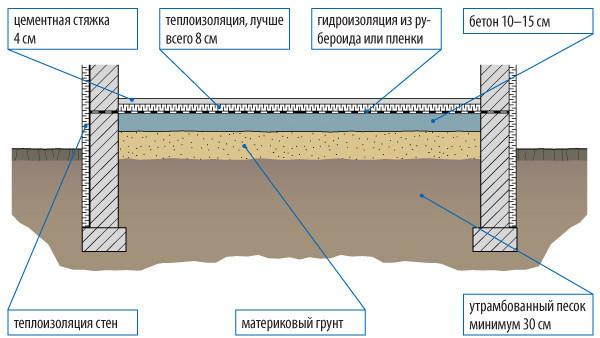 Схема подготовки основания для плиточного пола по грунту.