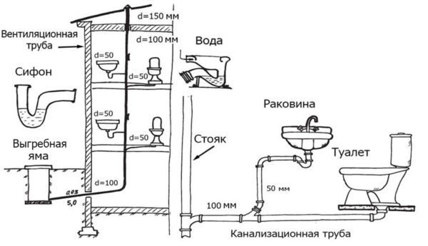 Схема, показывающая основные элементы внутренней канализационной сети