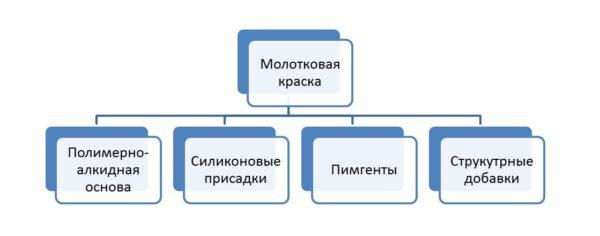 Схема, показывающая структуру краски