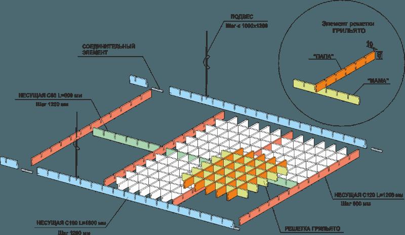 Схема потолка «Грильято»: обратите внимание на конструкцию решетки