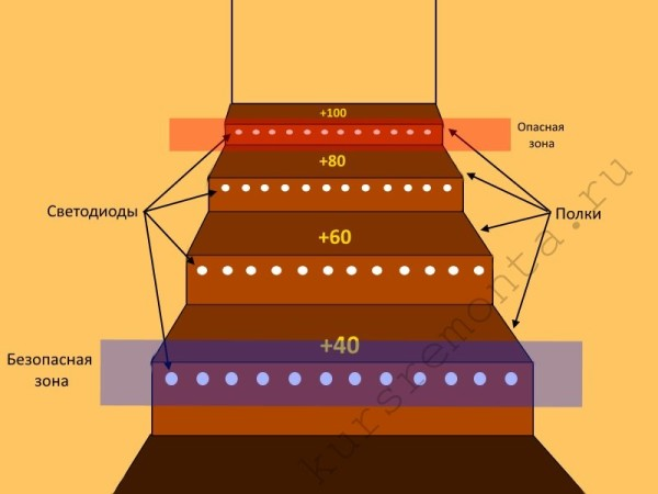 Схема повышения опасности для светодиодов в зависимости от высоты их размещения в парильне