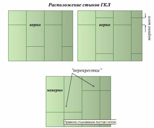 Схема правильного расположения ГКЛ на каркасе