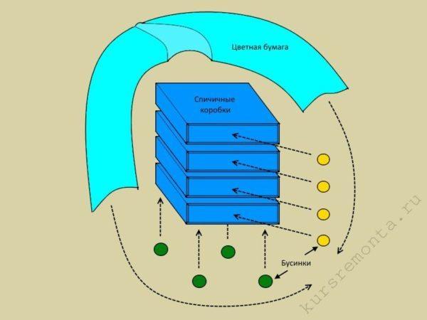 Схема сборки основных элементов игрушечного комода