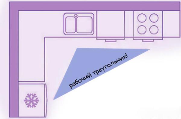 Схема угловой конфигурации с правильно сформированным рабочим треугольником