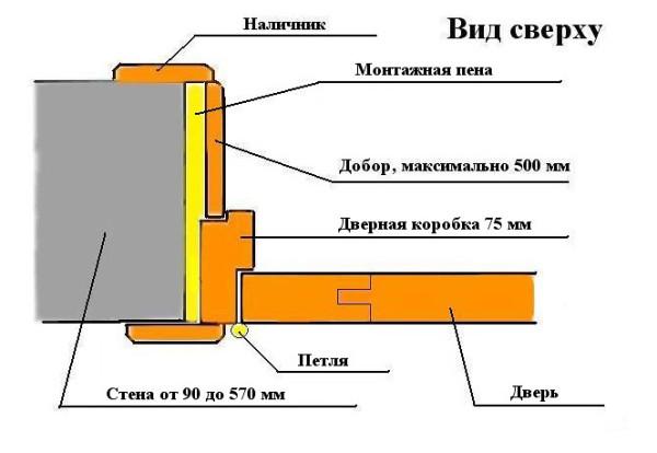 Схема установки доборных панелей на пену