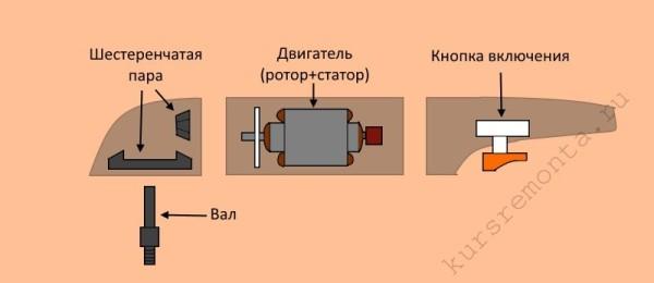Схема устройства «болгарки»