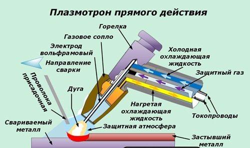 Схема устройства плазмотрона прямого действия