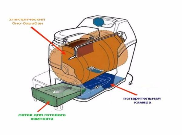 Схема устройства с разделением отходов