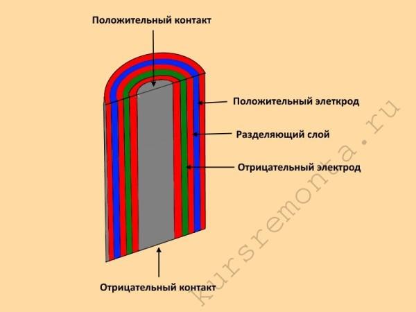 Схема внутреннего устройства никель-кадмиевых батареек