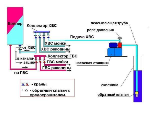 Схема внутридомовой трубной разводки с насосной станцией