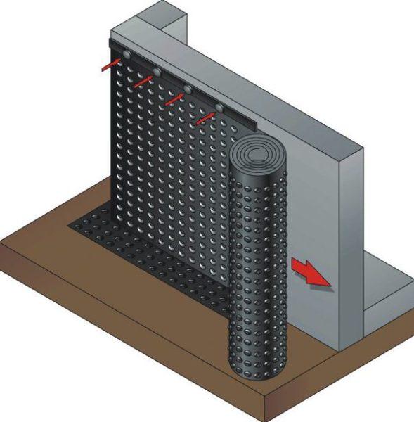 Схема защиты фундамента гидроизоляционной мембраной.
