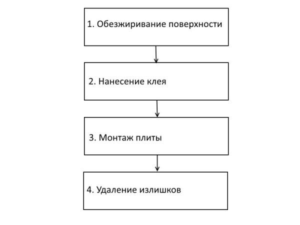 Схематическая инструкция применения клея для фиксации МДФ плит