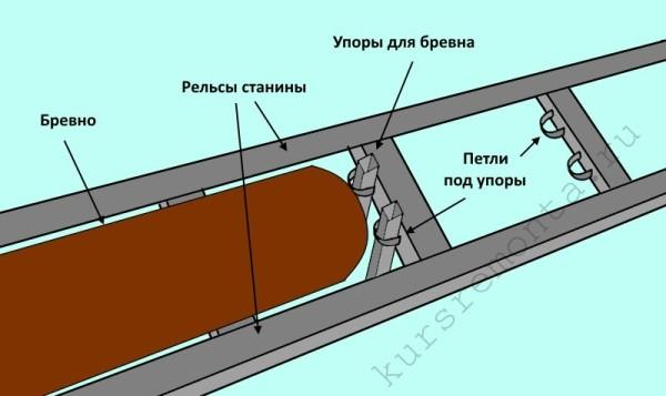 Схематический пример обустройства петель под упоры