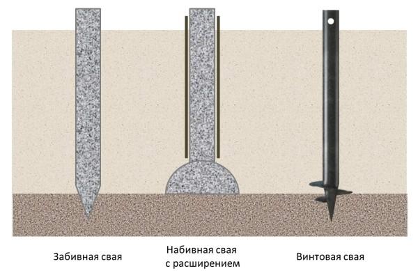 Схематическое изображение различных видов свай