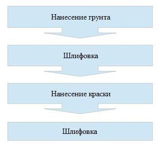 Схематичное изображение процесса.