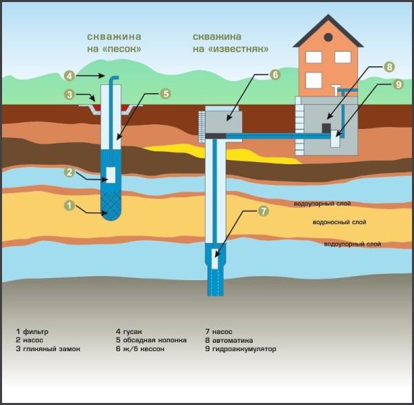 Схемы основных видов скважин