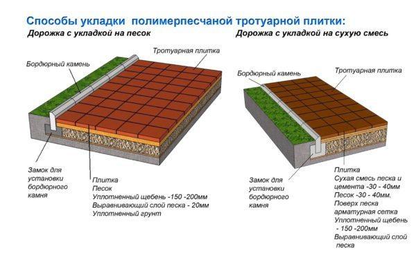 Схемы устройства слоев для разных способов монтажа