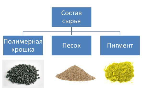 Состав сырья для производства тротуарной брусчатки