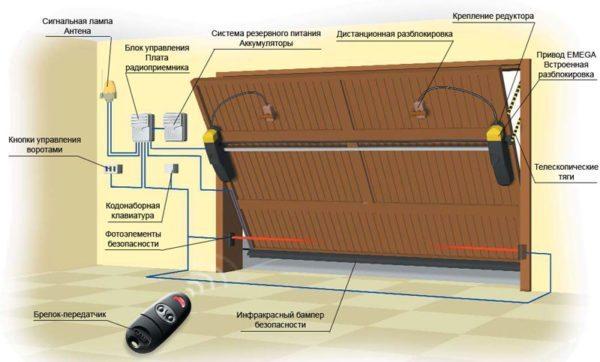Современные конструкции с автоматическим управлением очень сильно упрощают процесс открывания и закрывания гаража
