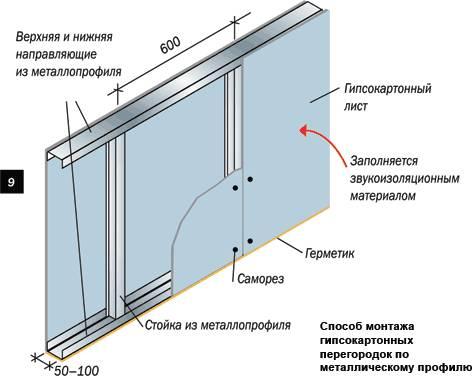 Способ монтажа гипсокартонных перегородок по металлическому профилю