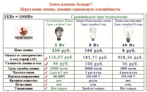 Сравнение затрат при эксплуатации разных ламп.