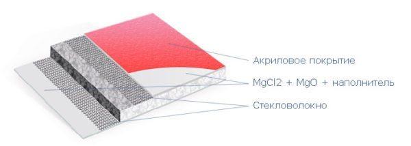 Структура стекломагниевой декоративной панели.