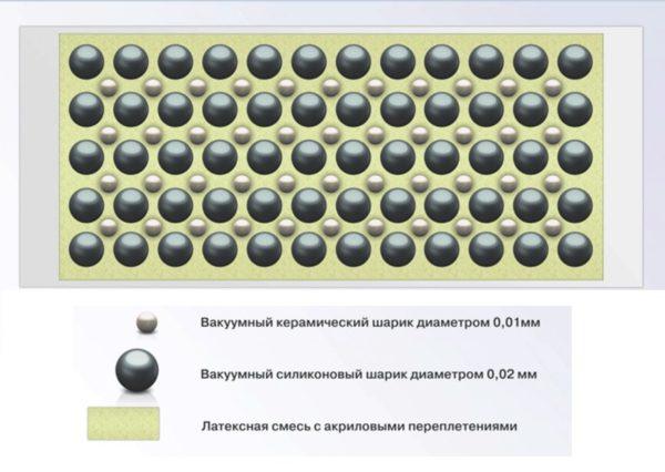 Структура теплоизоляционной краски и ее основные компоненты