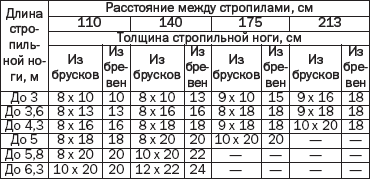 Таблица 1. Выбор сечения стропильных ног