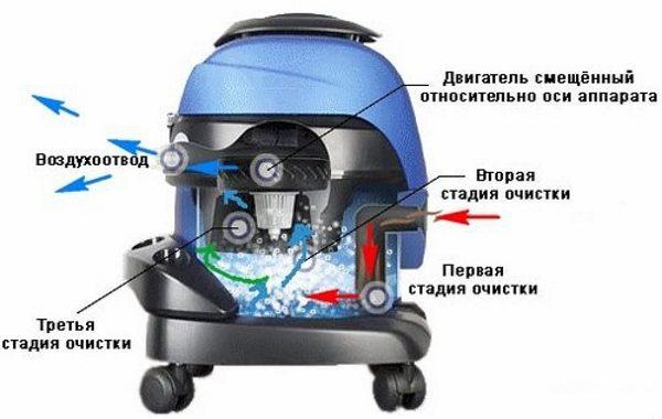 Так работает сепараторный аквафильтр.