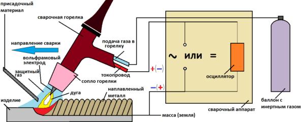 Так выглядит конструкция аргоновой сварки