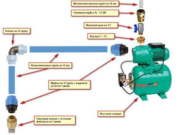 Так выглядит минимальный комплект оборудования для подключения к центральному водопроводу
