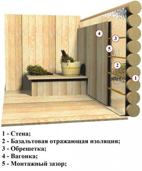 Так выглядит схема системы утепления бани
