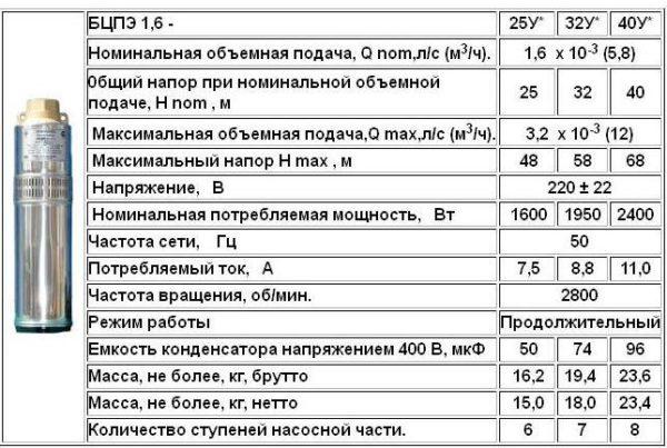 Технические характеристики модельного ряда БЦПЭ-1,6.