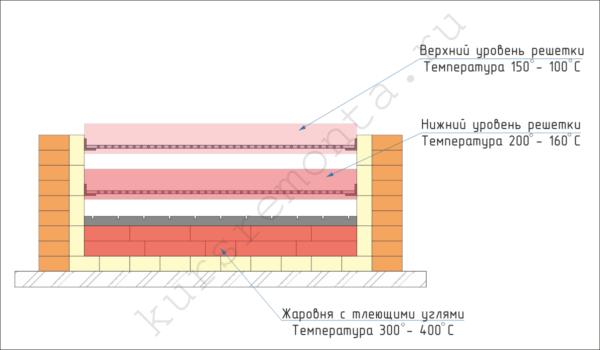 Температура приготовления пищи регулируется высотой установки жарочной решетки.