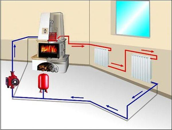 Теплоноситель разносит тепло от единственного источника по всему отапливаемому помещению.