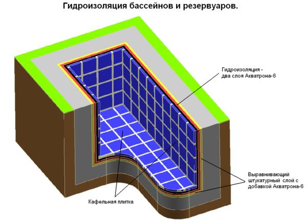 Типовая схема отделки бассейна при самостоятельном сооружении