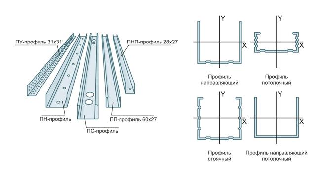 Типы металлических реек